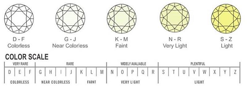 info graphic showing diamond colour